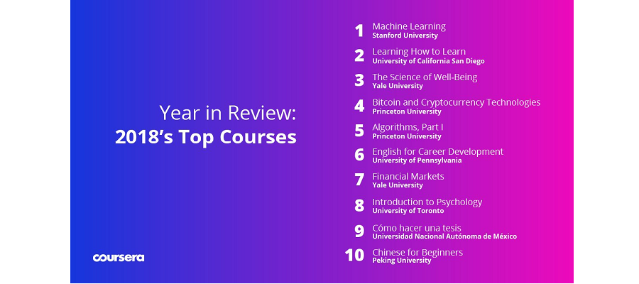 Coursera 2018 Top Courses.png