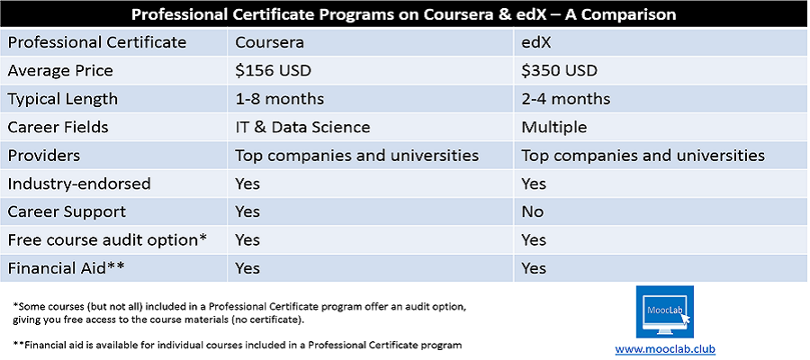 Professional Certificate Programs - Coursera vs edX 900x400.png